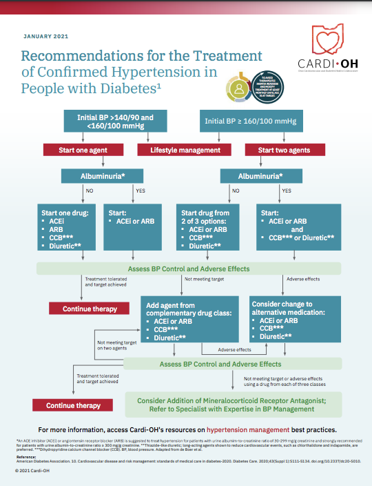 Comparison-of-Major-Recent-Hypertension-Guidelines